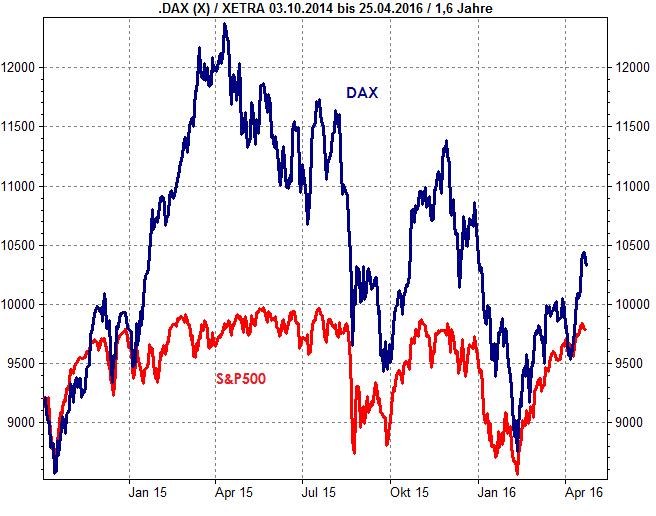 Vergleich S&P500 und DAX auf lokaler Währung. www.trader-fokus.de