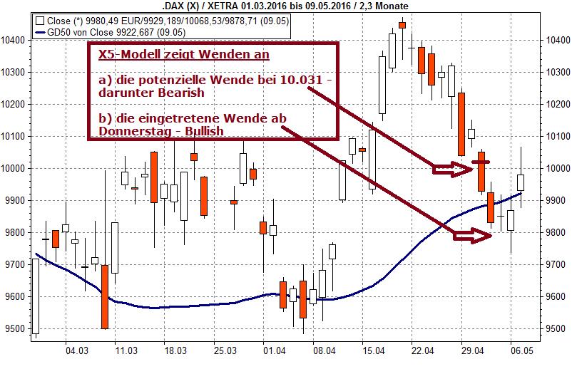 X5-Modell - DayTrading System | Trader-Fokus.de